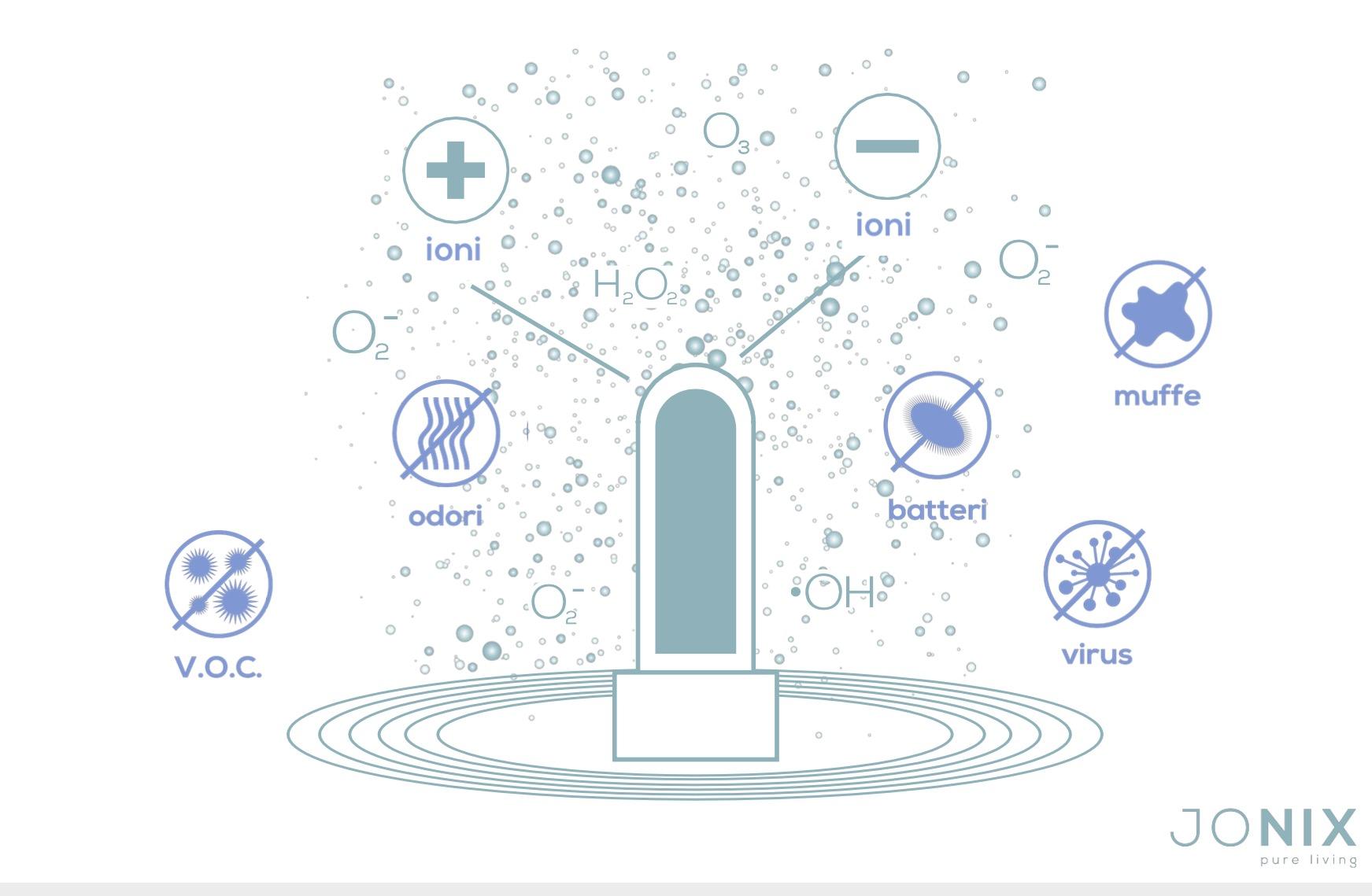 jonix plasma freddo sanificazione aria sanitizzazione